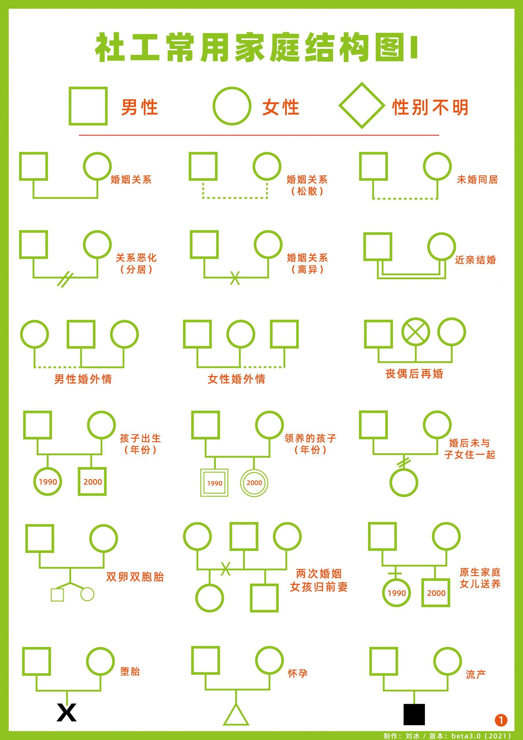 社工(社会工作)家庭结构图高清 A4分辨率